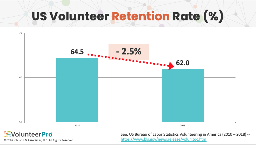 US Volunteer Retention rate
