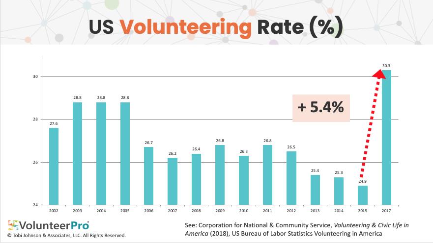 recruitment for volunteers