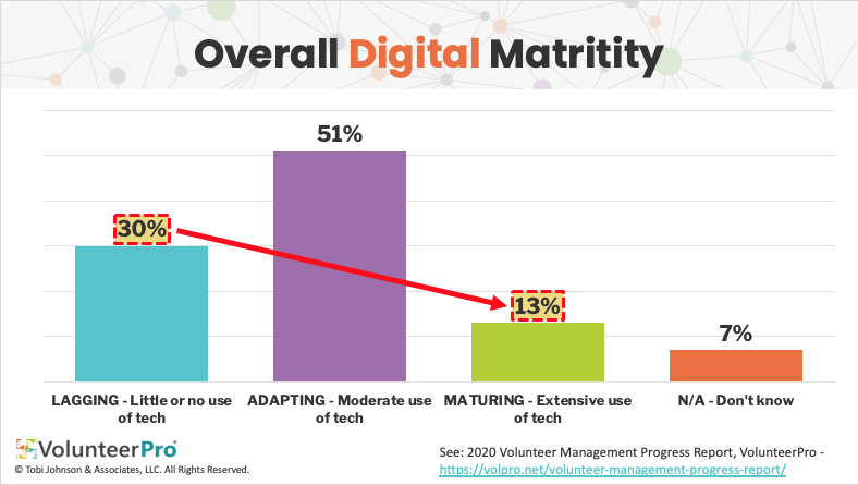 digital communications maturity