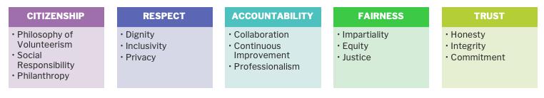 CCVA Ethical Core Values & Principles