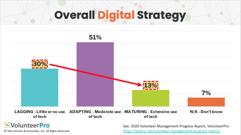 nonprofit digital maturity