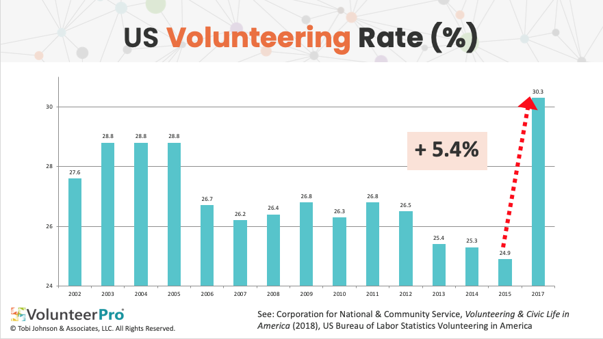 US volunteering rate