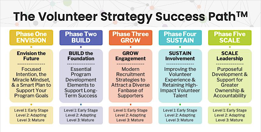 volunteerpro membership success path
