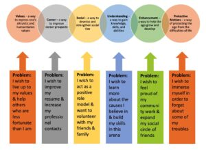Inforgraphic Aligning Volunteer Motivation and Problem Solved