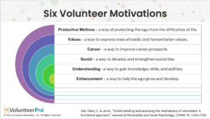 Chart of 6 Volunteer Motivations
